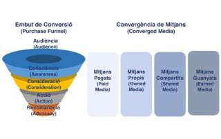 Pla de màrqueting amb combinació de mitjans i embut de conversió