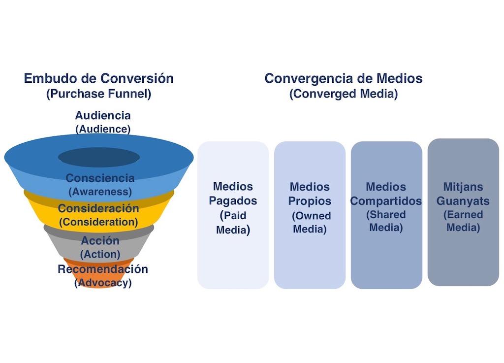 Plan de marketing con combinación de medios y embudo de conversión