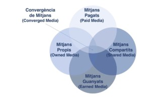 Generar leads amb una estrategia de convergencia de mitjans