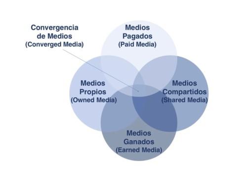 Generar Leads con una estrategia de convergencia de medios