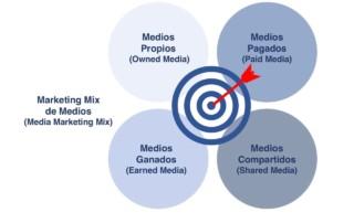 Llegar al ideal Marketing Mix de medios para tener éxito