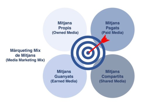 Arribar al Màrqueting Mix ideal de mitjans per tenir èxit
